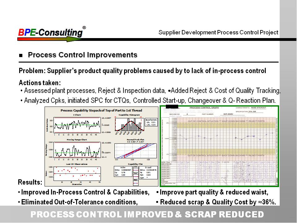 PROCESS CONTROL IMPROVED & SCRAP REDUCED