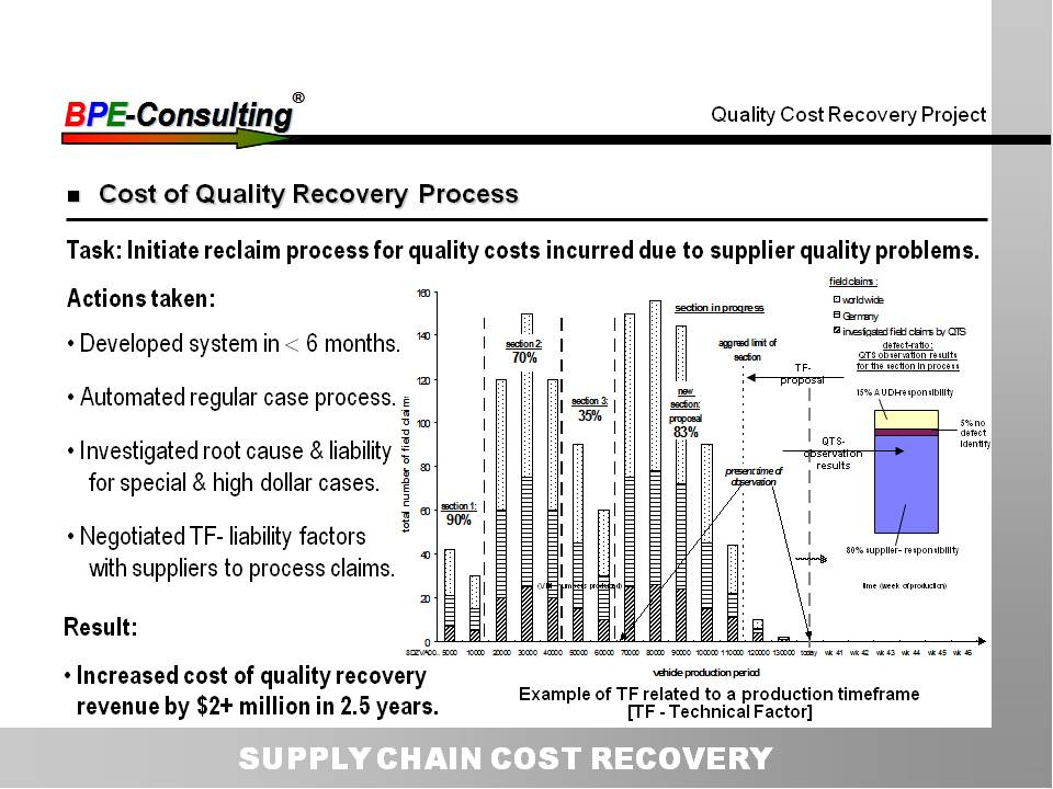 SUPPLY CHAIN COST RECOVERY
