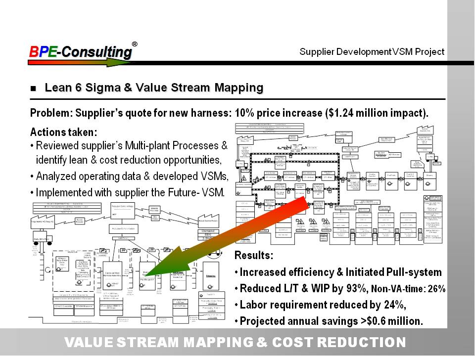 VALUE STREAM MAPPING & COST REDUCTION